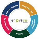 enova365 – zalecamy podniesienie wersji do 15.4
